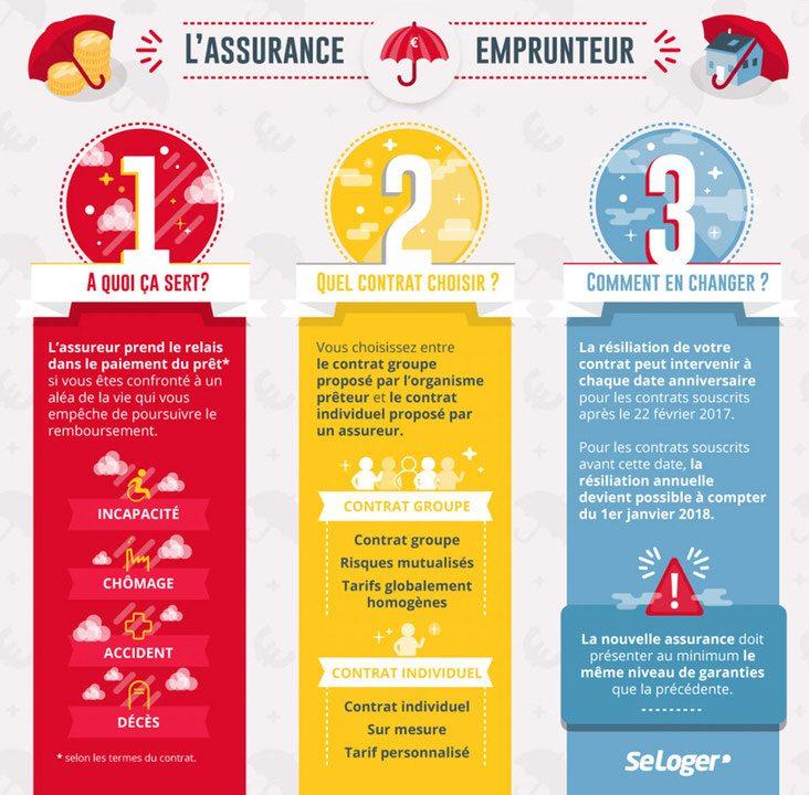 Assurance-emprunteur Angers